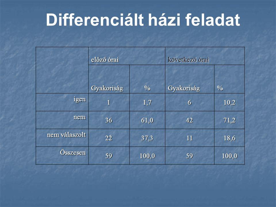 Differenciált házi feladat előző órai következő órai Gyakoriság%Gyakoriság% igen 11,7610,2 nem 3661,04271,2 nem válaszolt 2237,31118,6 Összesen 59100,059100,0