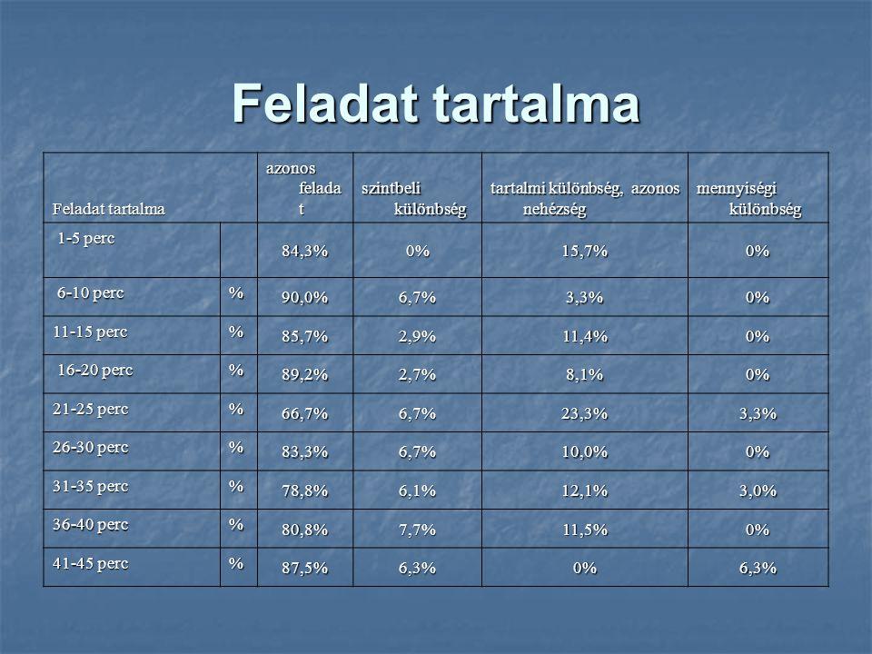 Feladat tartalma azonos felada t szintbeli különbség tartalmi különbség, azonos nehézség mennyiségi különbség 1-5 perc 1-5 perc 84,3%0%15,7%0% 6-10 perc 6-10 perc% 90,0%6,7%3,3%0% 11-15 perc % 85,7%2,9%11,4%0% 16-20 perc 16-20 perc% 89,2%2,7%8,1%0% 21-25 perc % 66,7%6,7%23,3%3,3% 26-30 perc % 83,3%6,7%10,0%0% 31-35 perc % 78,8%6,1%12,1%3,0% 36-40 perc % 80,8%7,7%11,5%0% 41-45 perc % 87,5%6,3%0%6,3%