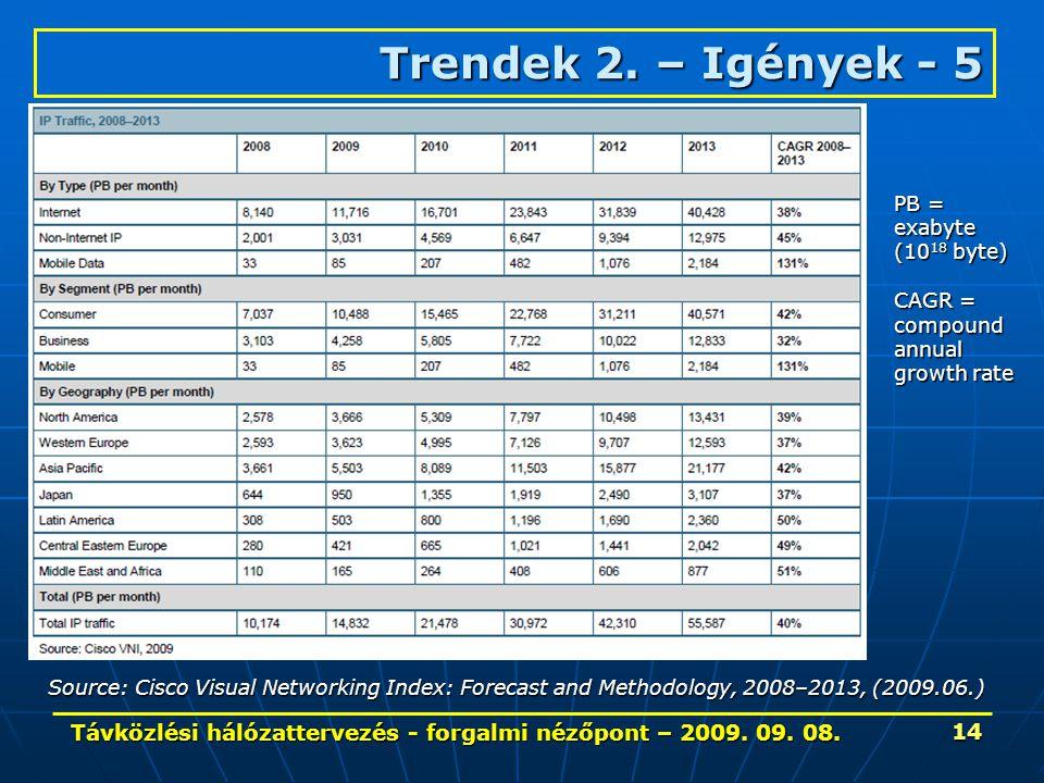 Távközlési hálózattervezés - forgalmi nézőpont – 2009. 09. 08. 14 Trendek 2. – Igények- 5 Trendek 2. – Igények - 5 Source: Cisco Visual Networking Ind