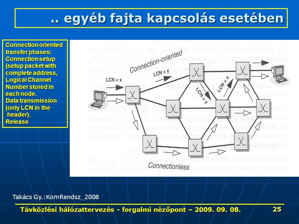 Távközlési hálózattervezés - forgalmi nézőpont – 2009. 09. 08. 25 Connection oriented transfer phases: Connection setup (setup packet with complete ad