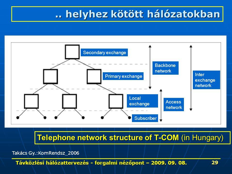 Távközlési hálózattervezés - forgalmi nézőpont – 2009. 09. 08. 29 Telephone network structure of T-COM (in Hungary) Secondary exchange Primary exchang