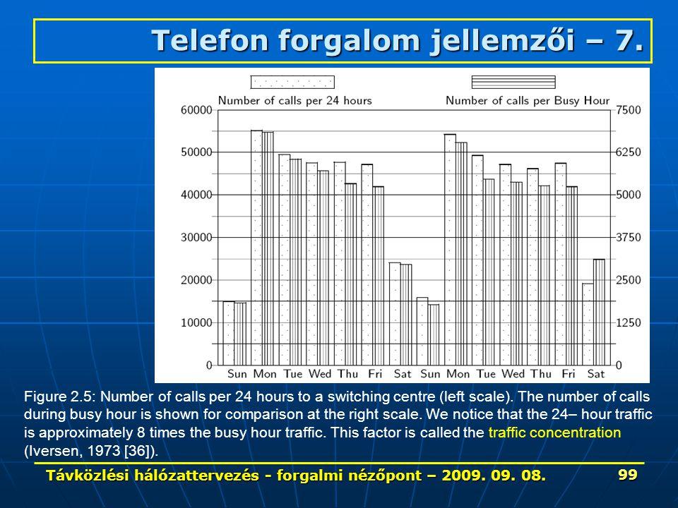 Távközlési hálózattervezés - forgalmi nézőpont – 2009. 09. 08. 99 Figure 2.5: Number of calls per 24 hours to a switching centre (left scale). The num