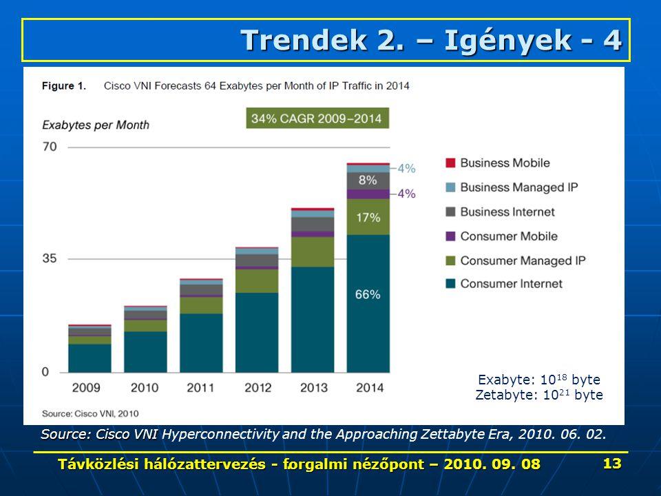 . Trendek 2. – Igények- 4 Trendek 2. – Igények - 4 Source: Cisco VNI Source: Cisco VNI Hyperconnectivity and the Approaching Zettabyte Era, 2010. 06.
