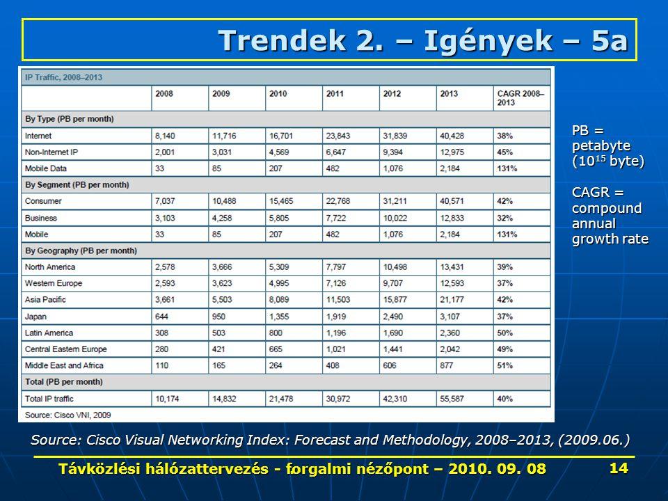 . Trendek 2. – Igények– 5a Trendek 2. – Igények – 5a Source: Cisco Visual Networking Index: Forecast and Methodology, 2008–2013, (2009.06.) PB = petab