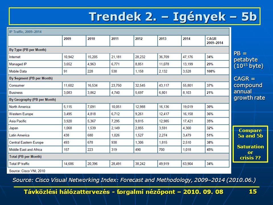 . Trendek 2. – Igények– 5b Trendek 2. – Igények – 5b Source: Cisco Visual Networking Index: Forecast and Methodology, 2009–2014 (2010.06.) PB = petaby