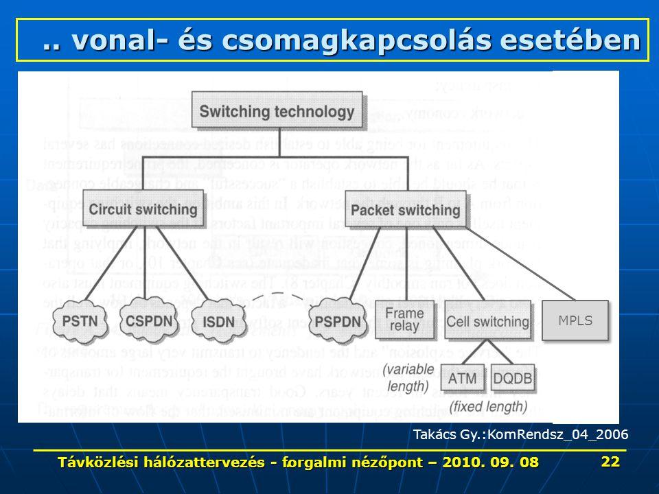 ... vonal- és csomagkapcsolás esetében Takács Gy.:KomRendsz_04_2006 22 Távközlési hálózattervezés - forgalmi nézőpont – 2010. 09. 08 MPLS