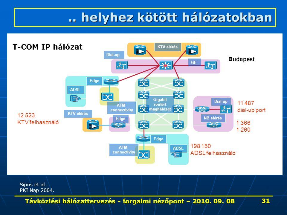. KTV elérés Gigabit routert maghálózat GE Dial-up ATM connectivity NB elérés Edge ADSL Edge 198 150 ADSL felhasználó 12 523 KTV felhasználó 11 487 di