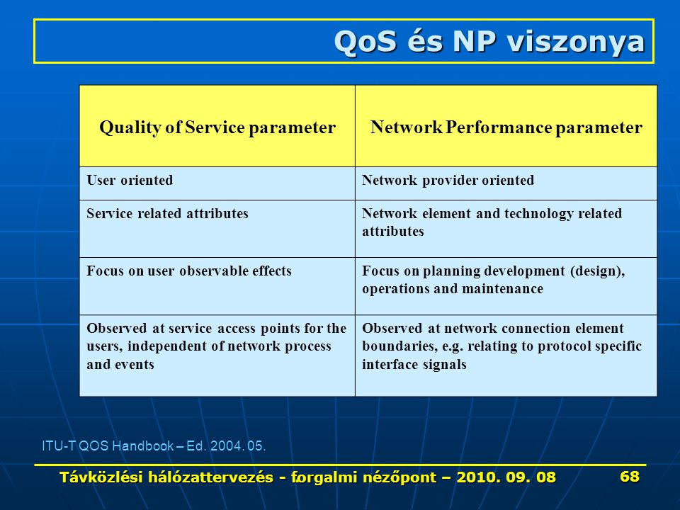 QoS és NP viszonya Table 3.1 – Categorization of QoS and NP parameters Quality of Service parameterNetwork Performance parameter User orientedNetwork provider oriented Service related attributesNetwork element and technology related attributes Focus on user observable effectsFocus on planning development (design), operations and maintenance Observed at service access points for the users, independent of network process and events Observed at network connection element boundaries, e.g.