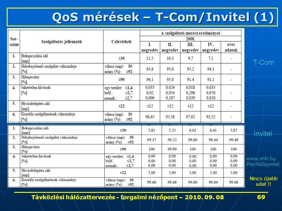 . QoS mérések – T-Com/Invitel (1) MATÁV Rt. által benyújtott, a szolgáltatás minőségét jellemző mérési eredmények az egyetemes távközlési szolgáltatás