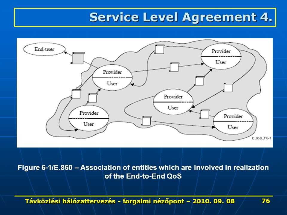 Figure 6-1/E.860 – Association of entities which are involved in realization of the End-to-End QoS Service Level Agreement 4.