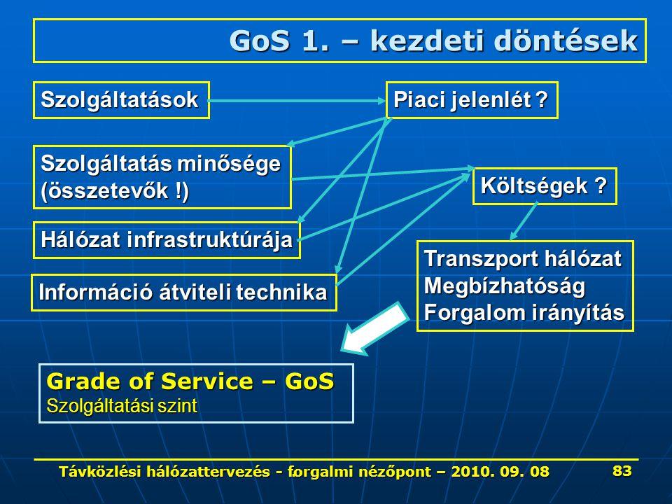 . GoS 1. – kezdeti döntések Grade of Service – GoS Szolgáltatási szint Szolgáltatások Szolgáltatás minősége (összetevők !) Hálózat infrastruktúrája In