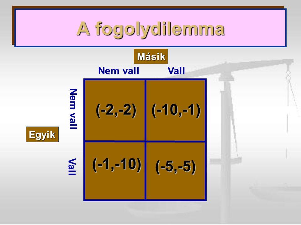 Másik Egyik Nem vallVall Nem vall Vall (-2,-2)(-10,-1) (-1,-10) (-5,-5)