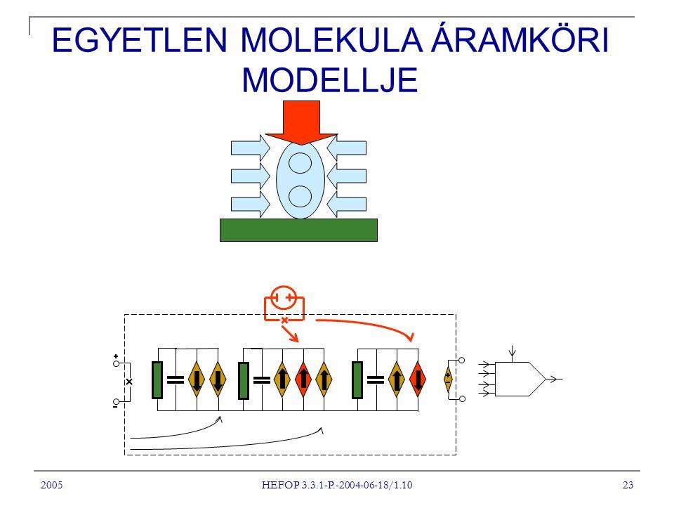 2005 HEFOP 3.3.1-P.-2004-06-18/1.10 23 EGYETLEN MOLEKULA ÁRAMKÖRI MODELLJE