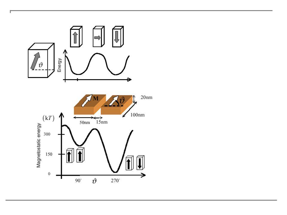 A mágneses tér dinamikája (Mikromágnesség) Landau—Lifshitz egyenlet: Giromágneses tényezőcsillapitás Egy-doménes közelitésben