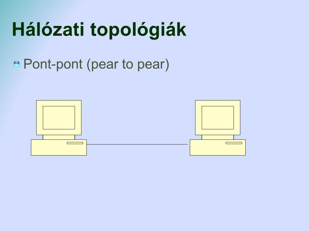 Hálózati topológiák Sin BNC (koaxiális) kábel Szakadás Lassú, kevés gépet lehet rákötni, ELAVULT!