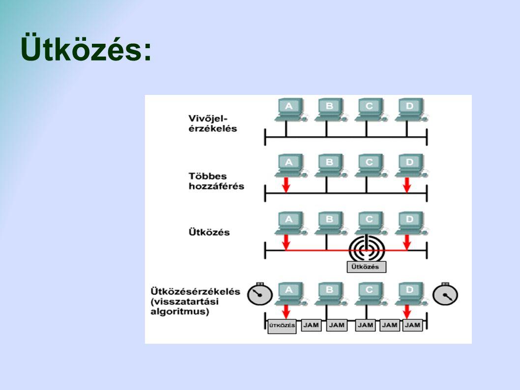 Hálózati eszközök Repeater (jelismétlő) hosszabb hálózatoknál kell Hálózati kártya (hálózati csatoló) Általában integrált (alaplapba épített) Lehet bővítőkártya 17