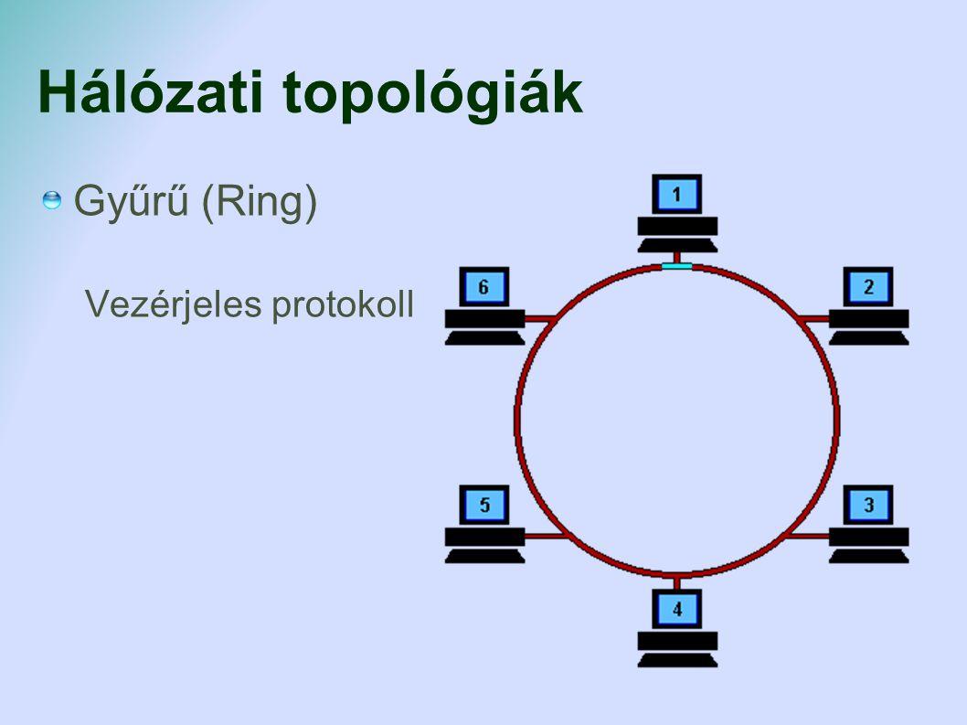 Wireless LAN, WLAN, Wi-Fi Hálózati eszközök Wireless LAN, WLAN, Wi-Fi 2,4 GHz rádióhullám Szabványok IEEE802.11a, b, g, n, ac Sebesség 5, 11, 54, 600, 1300 Mbps Titkosítás: WEP, WPA, WPA2.