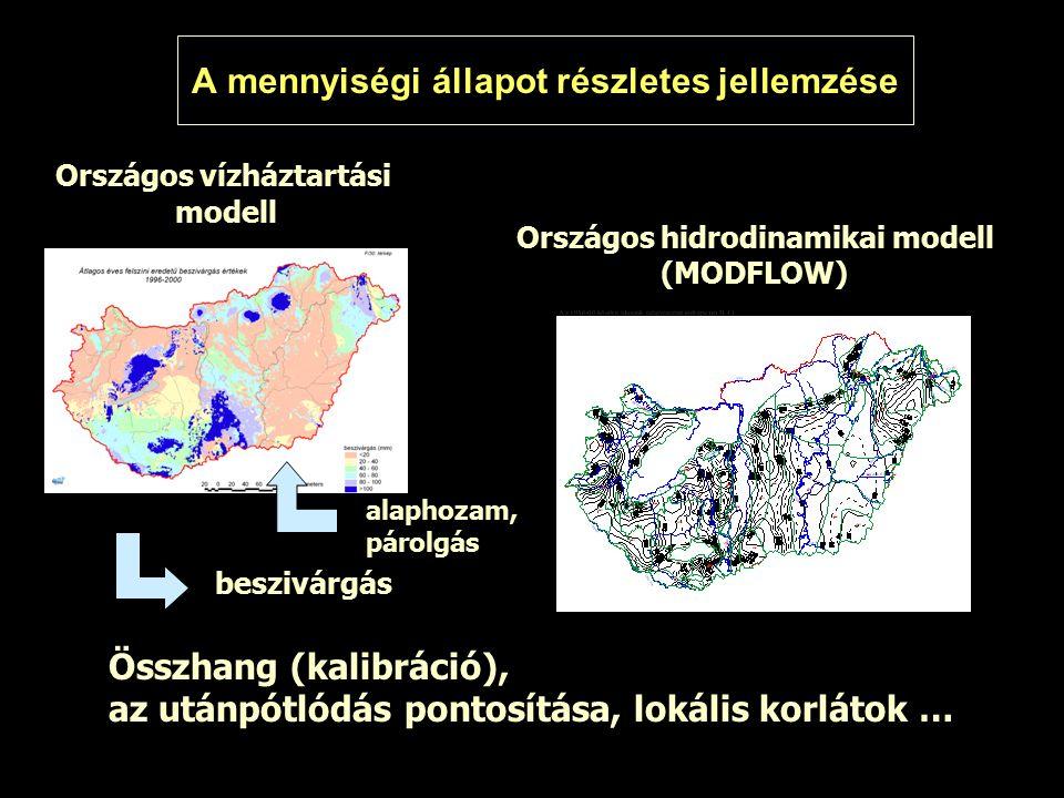 Országos vízháztartási modell Országos hidrodinamikai modell (MODFLOW) beszivárgás Összhang (kalibráció), az utánpótlódás pontosítása, lokális korlátok … A mennyiségi állapot részletes jellemzése alaphozam, párolgás