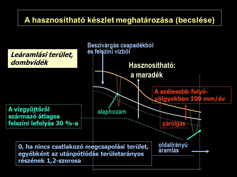 A hasznosítható készlet meghatározása (becslése) Leáramlási terület, dombvidék Beszivárgás csapadékból és felszíni vízből Hasznosítható: a maradék alaphozam A vízgyűjtőről származó átlagos felszíni lefolyás 30 %-a oldalirányú áramlás 0, ha nincs csatlakozó megcsapolási terület, egyébként az utánpótlódás területarányos részének 1,2-szorosa párolgás A szélesebb folyó- völgyekben 100 mm/év