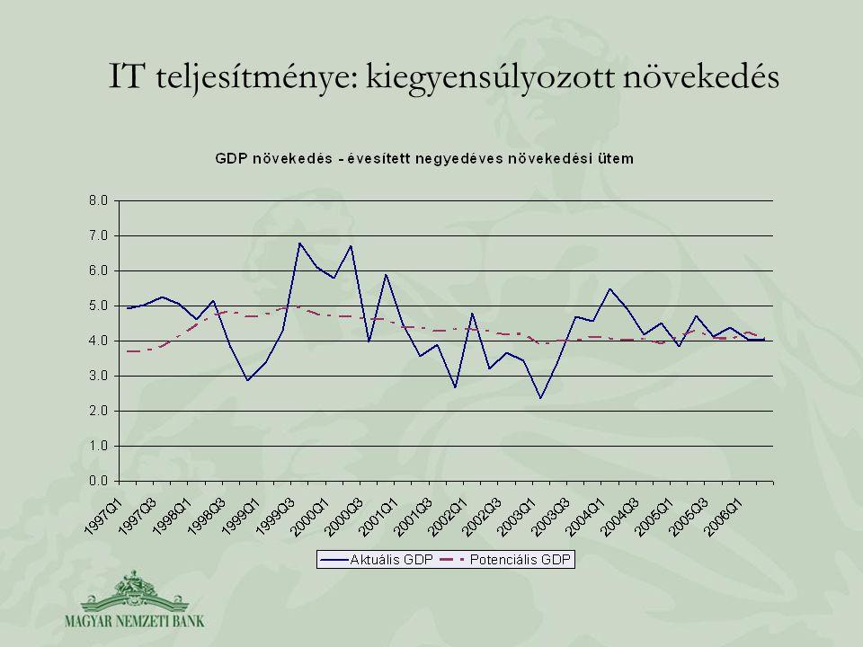 IT teljesítménye: kiegyensúlyozott növekedés