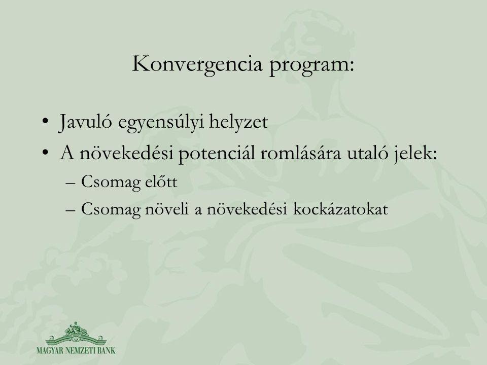 Konvergencia program: Javuló egyensúlyi helyzet A növekedési potenciál romlására utaló jelek: –Csomag előtt –Csomag növeli a növekedési kockázatokat