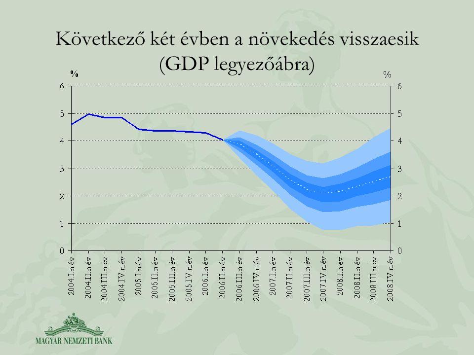 Következő két évben a növekedés visszaesik (GDP legyezőábra)