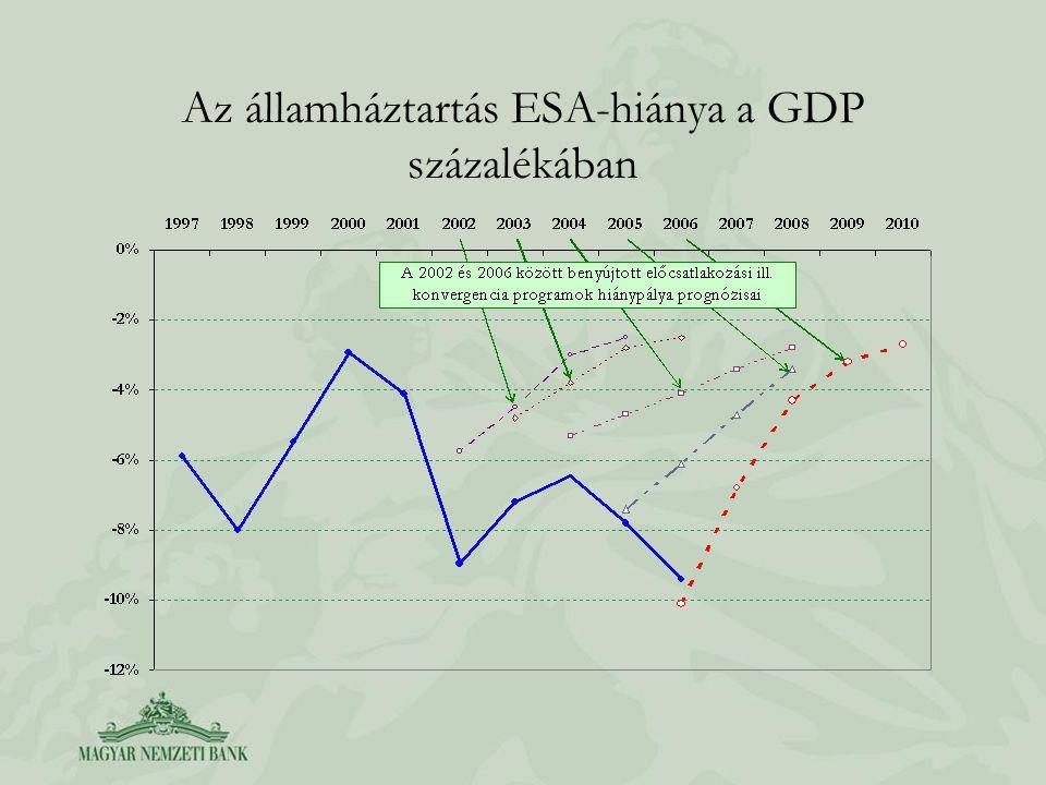 Az államháztartás ESA-hiánya a GDP százalékában