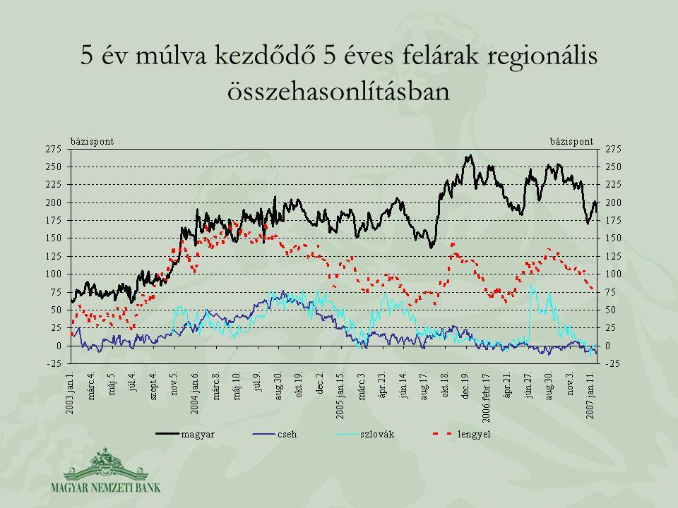 5 év múlva kezdődő 5 éves felárak regionális összehasonlításban