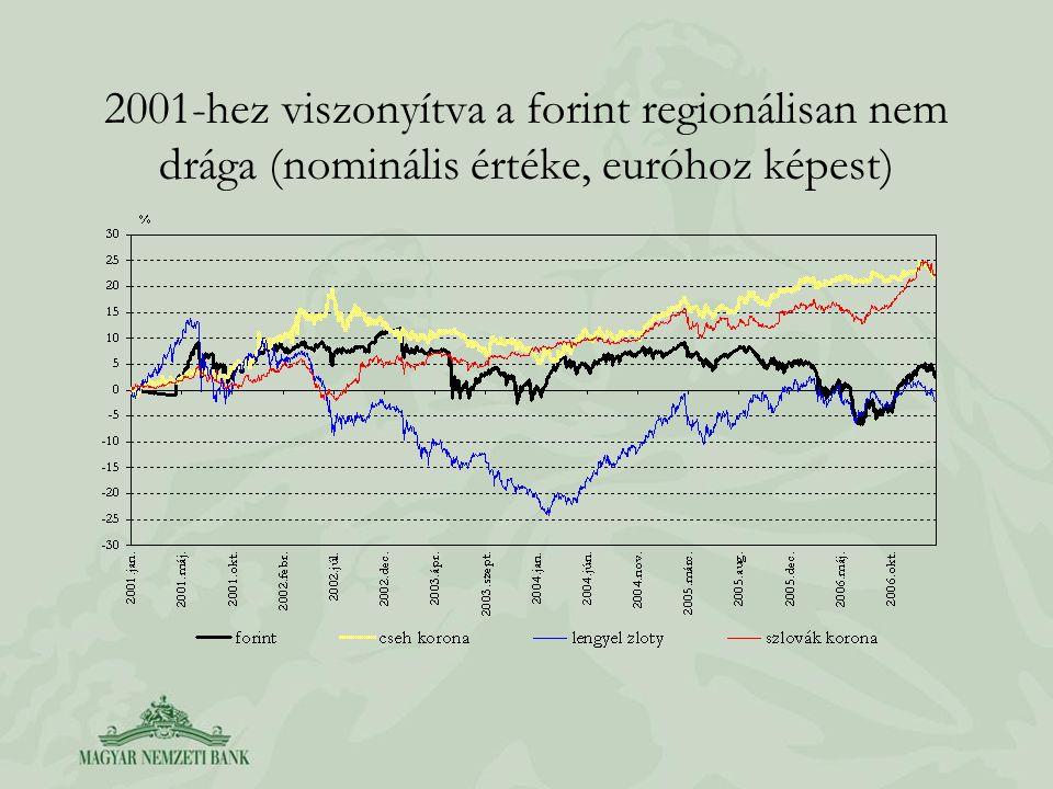 Alap-forgatókönyv: kereslet visszaesés mérsékli a költségoldali inflációs nyomást (inflációs legyezőábra)
