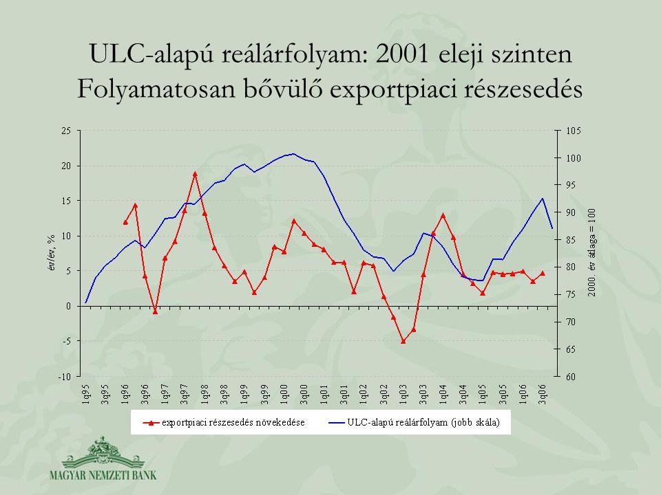 ULC-alapú reálárfolyam: 2001 eleji szinten Folyamatosan bővülő exportpiaci részesedés