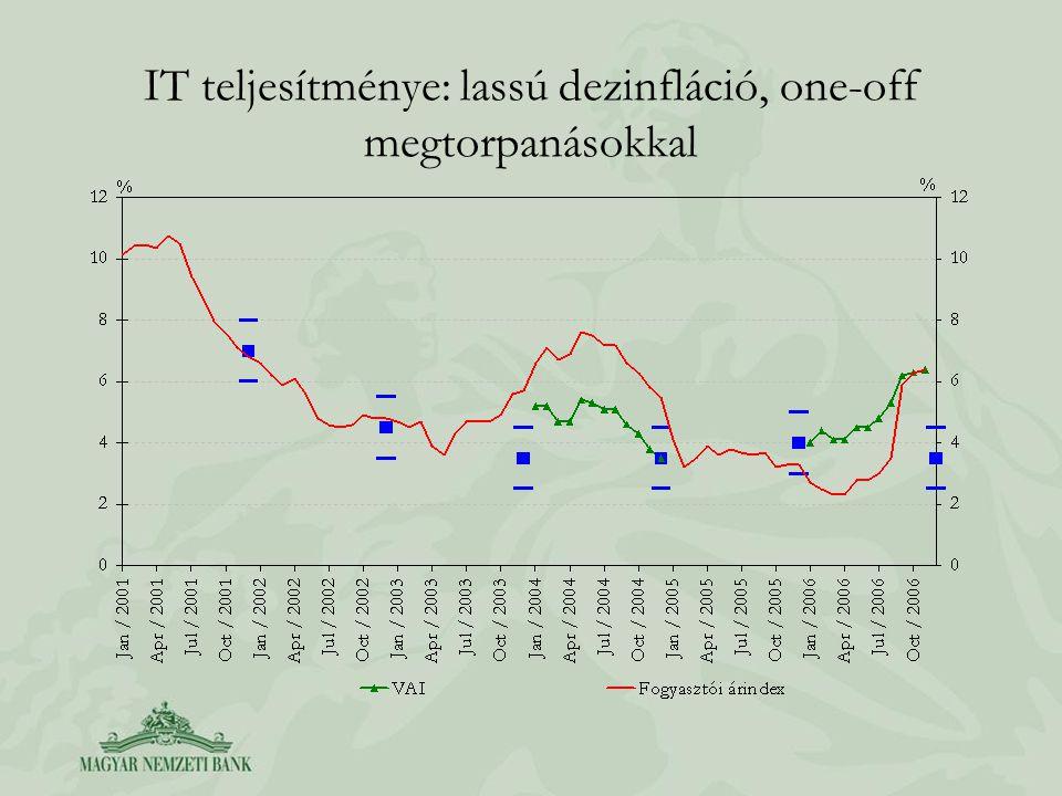 IT teljesítménye: lassú dezinfláció, one-off megtorpanásokkal
