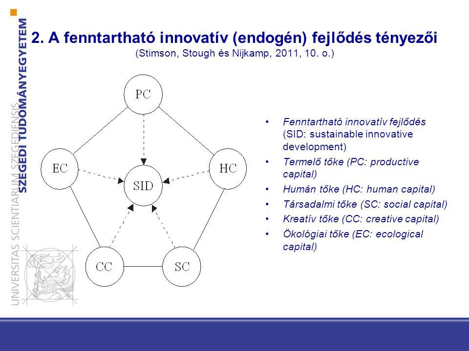 2. A fenntartható innovatív (endogén) fejlődés tényezői (Stimson, Stough és Nijkamp, 2011, 10. o.) Fenntartható innovatív fejlődés (SID: sustainable i