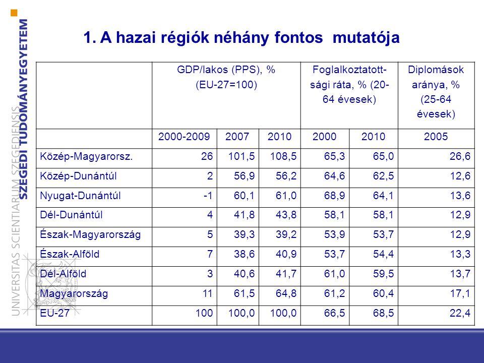 GDP/lakos (PPS), % (EU-27=100) Foglalkoztatott- sági ráta, % (20- 64 évesek) Diplomások aránya, % (25-64 évesek) 2000-200920072010200020102005 Közép-Magyarorsz.26101,5108,565,365,026,6 Közép-Dunántúl256,956,264,662,512,6 Nyugat-Dunántúl60,161,068,964,113,6 Dél-Dunántúl441,843,858,1 12,9 Észak-Magyarország539,339,253,953,712,9 Észak-Alföld738,640,953,754,413,3 Dél-Alföld340,641,761,059,513,7 Magyarország1161,564,861,260,417,1 EU-27100100,0 66,568,522,4 1.