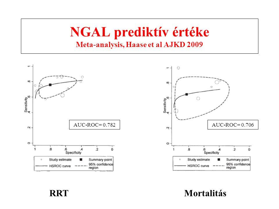 NGAL prediktív értéke Meta-analysis, Haase et al AJKD 2009 RRTMortalitás AUC-ROC= 0.782AUC-ROC= 0.706