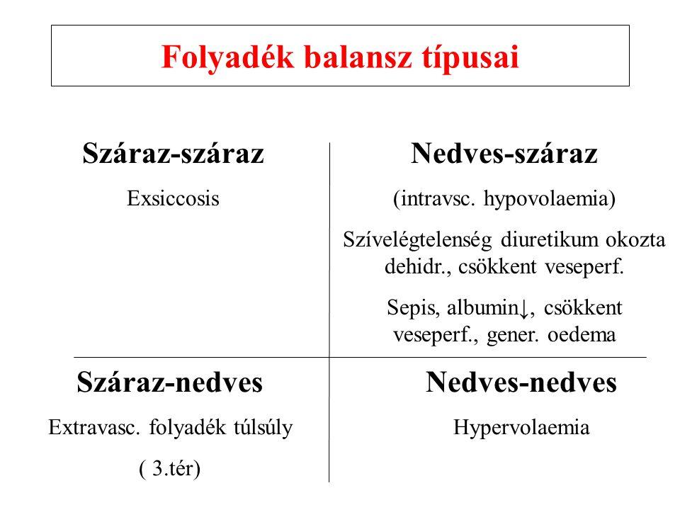 Folyadék balansz típusai Száraz-száraz Exsiccosis Nedves-száraz (intravsc.