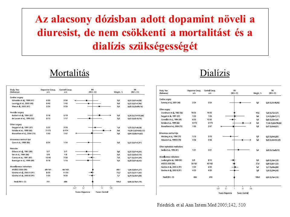 Az alacsony dózisban adott dopamint növeli a diuresist, de nem csökkenti a mortalitást és a dialízis szükségességét Friedrich et al Ann Intern Med 2005;142, 510 MortalitásDialízis