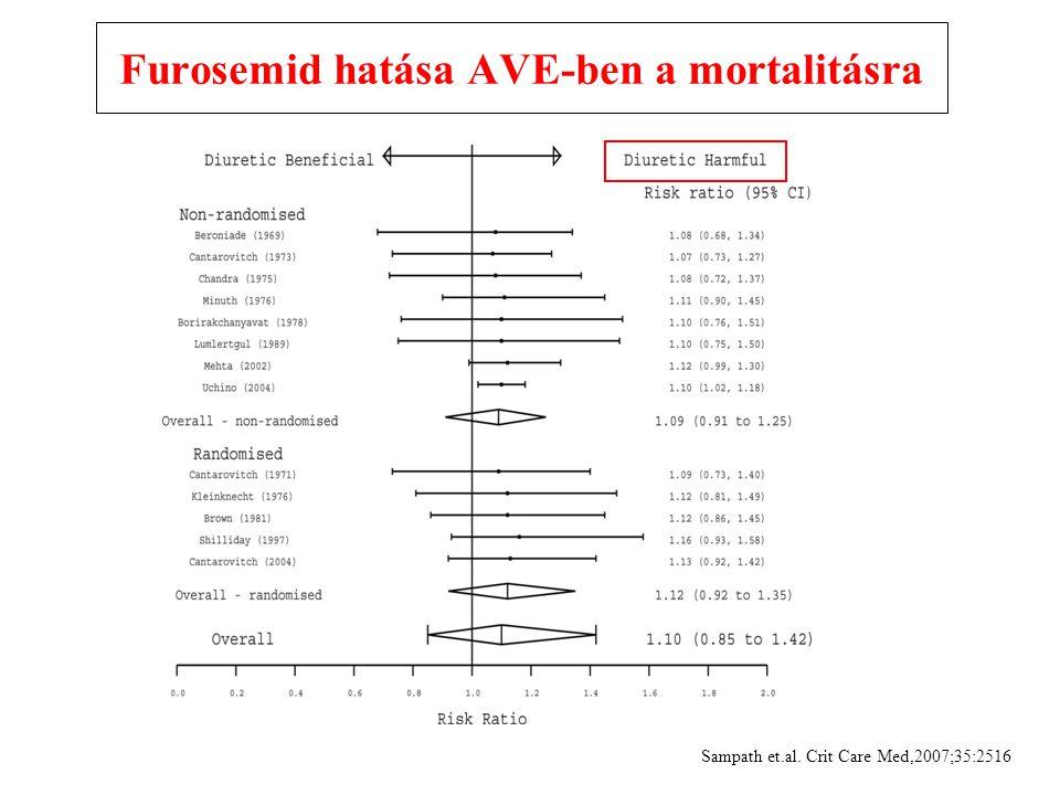 Furosemid hatása AVE-ben a mortalitásra Sampath et.al. Crit Care Med,2007;35:2516