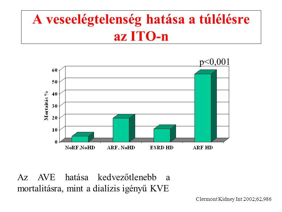 A veseelégtelenség hatása a túlélésre az ITO-n Clermont Kidney Int 2002;62,986 p<0,001 Az AVE hatása kedvezőtlenebb a mortalitásra, mint a dialízis igényű KVE