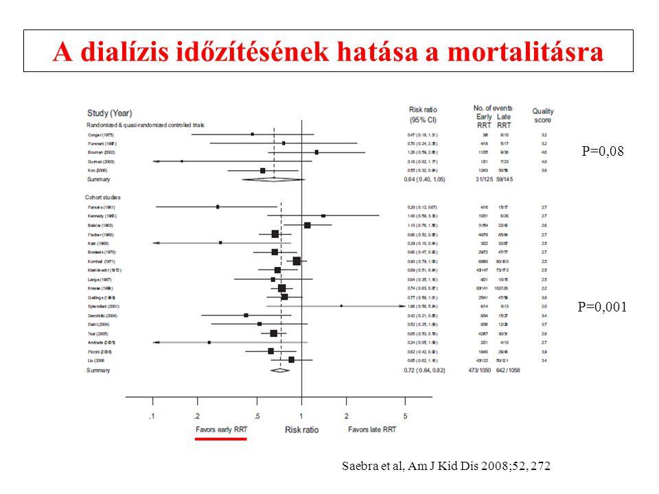 A dialízis időzítésének hatása a mortalitásra P=0,08 P=0,001 Saebra et al, Am J Kid Dis 2008;52, 272