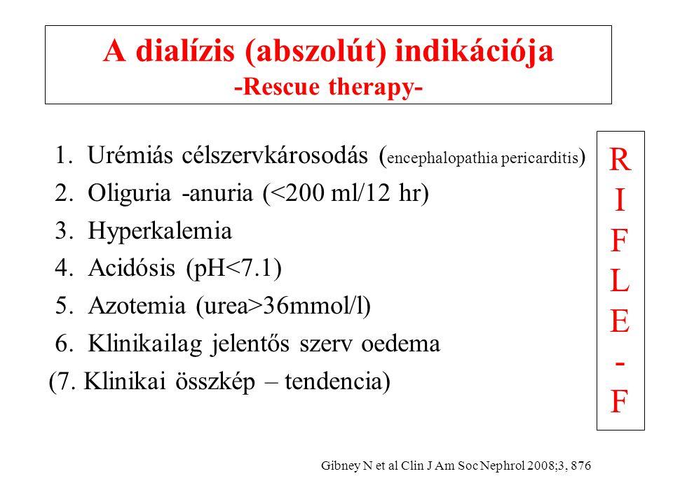 A dialízis (abszolút) indikációja -Rescue therapy- 1.