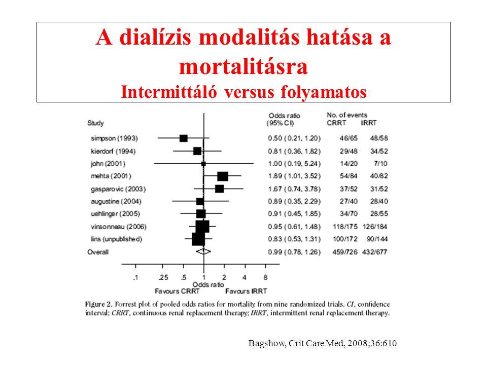 A dialízis modalitás hatása a mortalitásra Intermittáló versus folyamatos Bagshow, Crit Care Med, 2008;36:610
