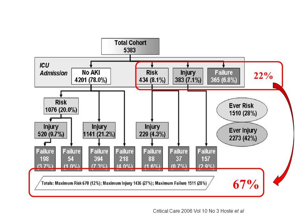 Critical Care 2006 Vol 10 No 3 Hoste et al 22% 67%