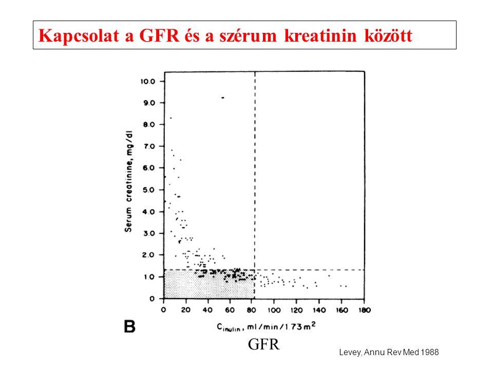 Kapcsolat a GFR és a szérum kreatinin között Levey, Annu Rev Med 1988 GFR