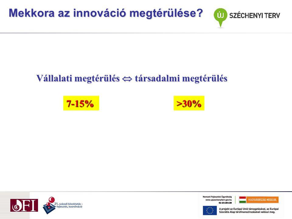 Vállalati megtérülés  társadalmi megtérülés >30% 7-15% Mekkora az innováció megtérülése