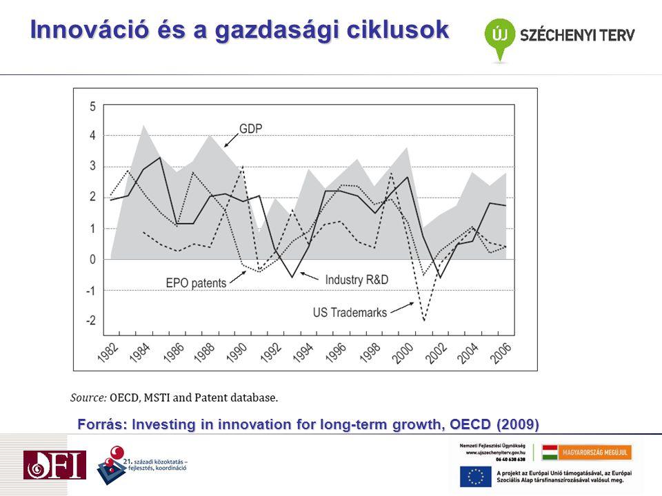"""Forrás: P. Zagamé """"The costs of non-innovative Europe 2010 Innováció és a gazdasági fejlődés"""