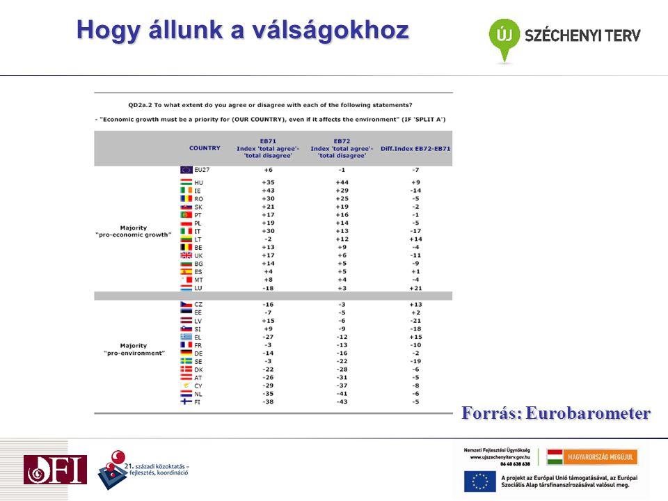 Hogy állunk a válságokhoz Forrás: Eurobarometer