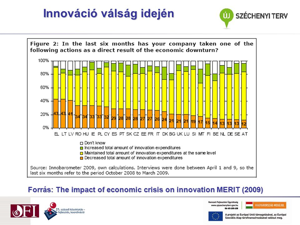 Forrás: The impact of economic crisis on innovation MERIT (2009) Innováció válság idején