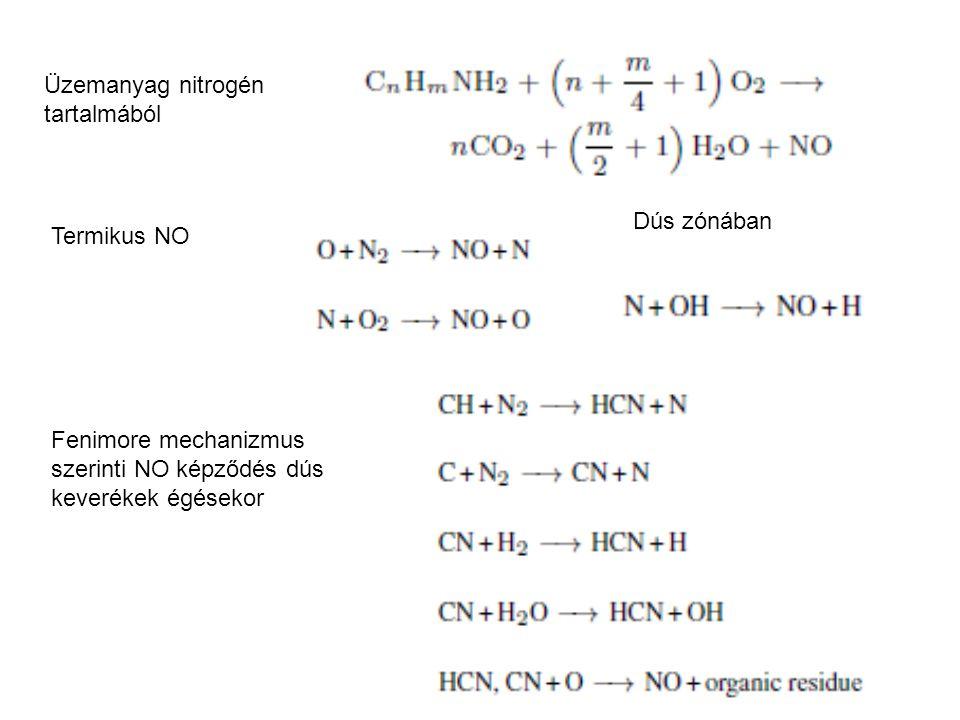 Üzemanyag nitrogén tartalmából Termikus NO Dús zónában Fenimore mechanizmus szerinti NO képződés dús keverékek égésekor
