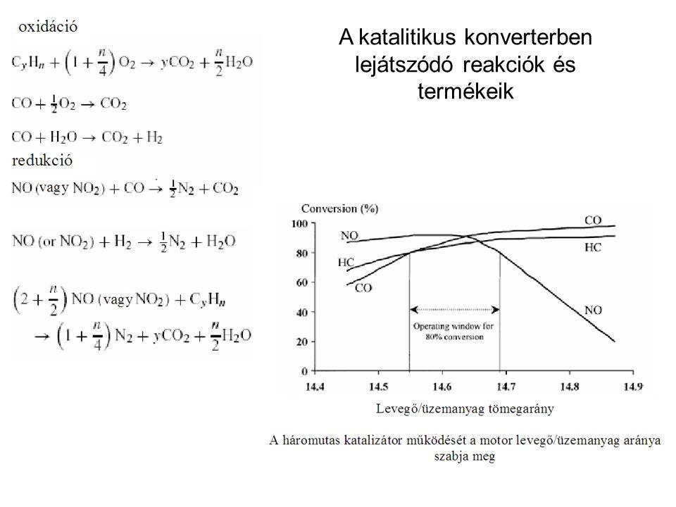 A katalitikus konverterben lejátszódó reakciók és termékeik
