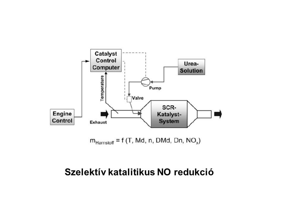 Szelektív katalitikus NO redukció